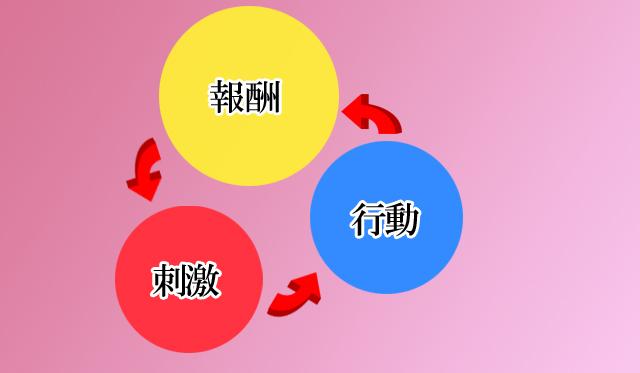 刺激→行動→報酬というサイクル